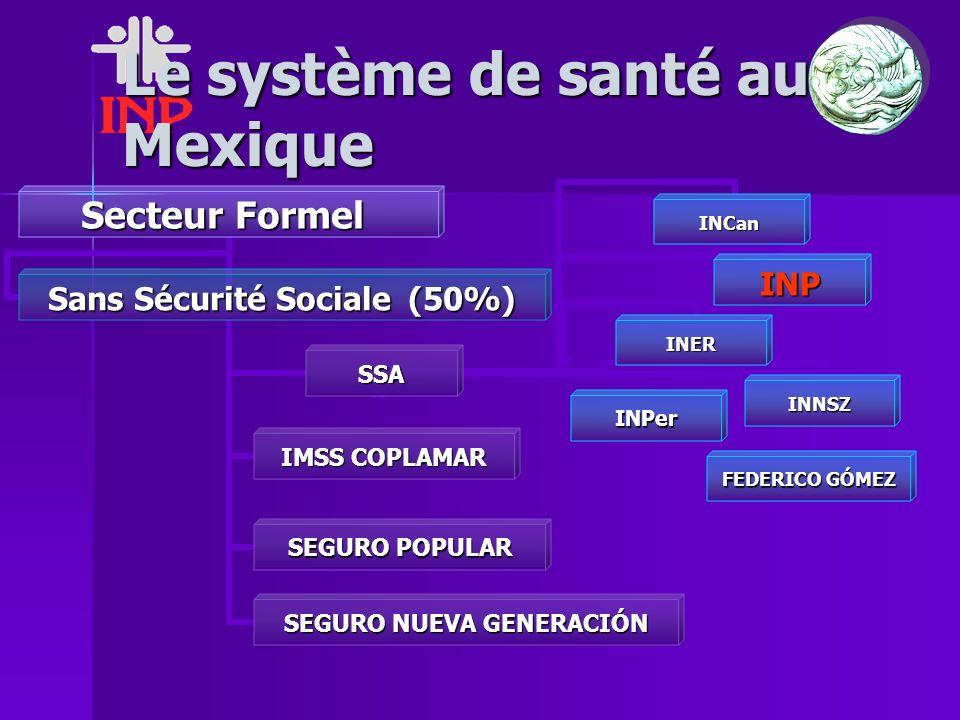 Le système de santé au Mexique Secteur Formel Secteur Formel SSA INPINCanINERINNSZINPer FEDERICO GÓMEZ IMSS COPLAMAR SEGURO POPULAR SEGURO NUEVA GENERACIÓN Sans Sécurité Sociale (50%)