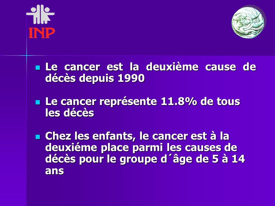 Le cancer est la deuxième cause de décès depuis 1990 Le cancer est la deuxième cause de décès depuis 1990 Le cancer représente 11.8% de tous les décès Le cancer représente 11.8% de tous les décès Chez les enfants, le cancer est à la deuxiéme place parmi les causes de décès pour le groupe d´âge de 5 à 14 ans Chez les enfants, le cancer est à la deuxiéme place parmi les causes de décès pour le groupe d´âge de 5 à 14 ans