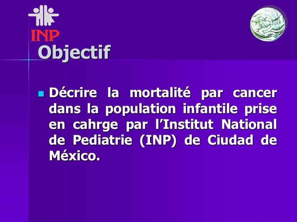 Objectif Décrire la mortalité par cancer dans la population infantile prise en cahrge par lInstitut National de Pediatrie (INP) de Ciudad de México.