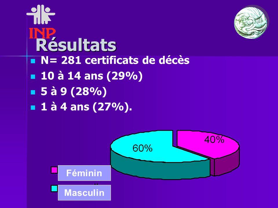 Résultats N= 281 certificats de décès 10 à 14 ans (29%) 5 à 9 (28%) 1 à 4 ans (27%). Féminin Masculin