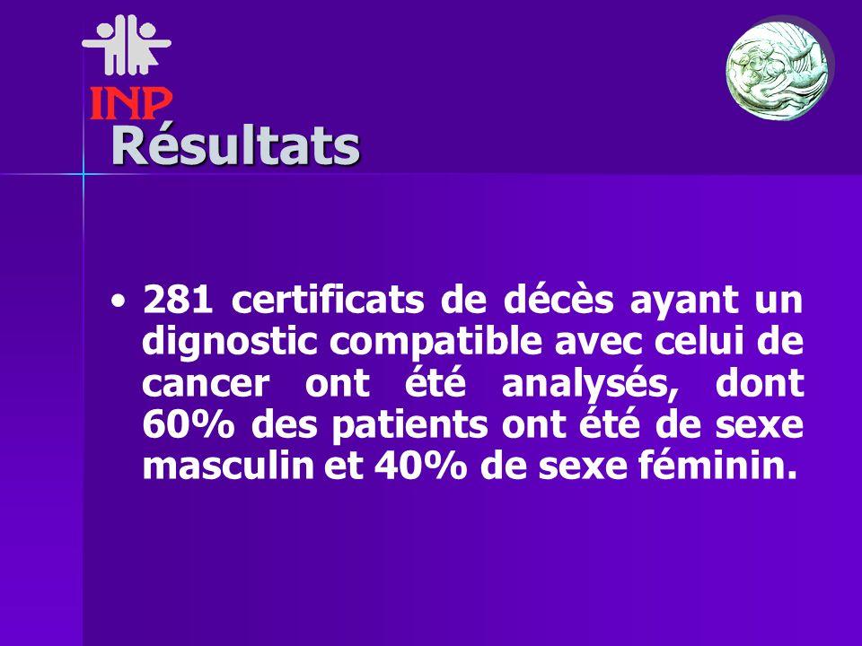 Résultats 281 certificats de décès ayant un dignostic compatible avec celui de cancer ont été analysés, dont 60% des patients ont été de sexe masculin et 40% de sexe féminin.
