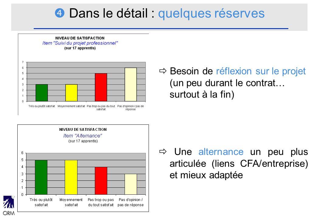Besoin de réflexion sur le projet (un peu durant le contrat… surtout à la fin) Une alternance un peu plus articulée (liens CFA/entreprise) et mieux adaptée Dans le détail : quelques réserves
