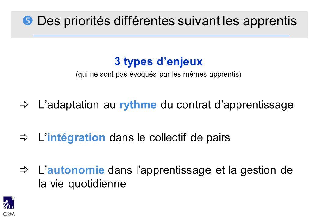 Des priorités différentes suivant les apprentis 3 types denjeux (qui ne sont pas évoqués par les mêmes apprentis) Ladaptation au rythme du contrat dap