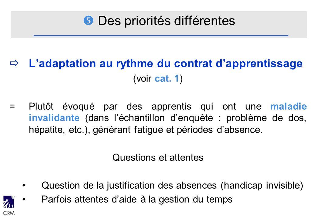 Des priorités différentes Ladaptation au rythme du contrat dapprentissage (voir cat. 1) = Plutôt évoqué par des apprentis qui ont une maladie invalida