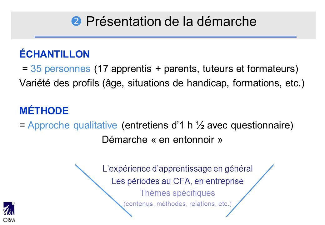 Présentation de la démarche ÉCHANTILLON = 35 personnes (17 apprentis + parents, tuteurs et formateurs) Variété des profils (âge, situations de handica
