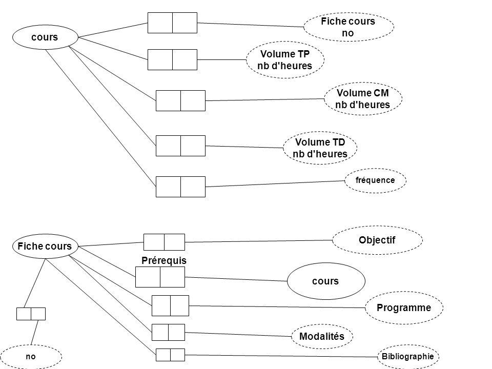 fréquence cours Volume TD nb d'heures Volume TP nb d'heures Volume CM nb d'heures Bibliographie Fiche cours Objectif Modalités cours Programme Prérequ