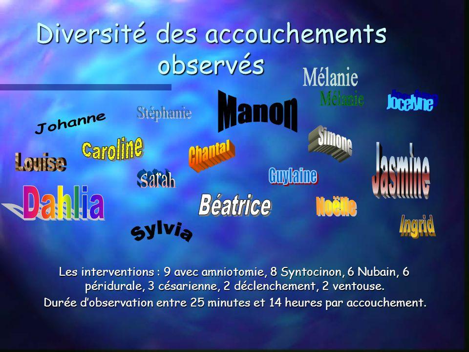 Diversité des accouchements observés Les interventions : 9 avec amniotomie, 8 Syntocinon, 6 Nubain, 6 péridurale, 3 césarienne, 2 déclenchement, 2 ventouse.