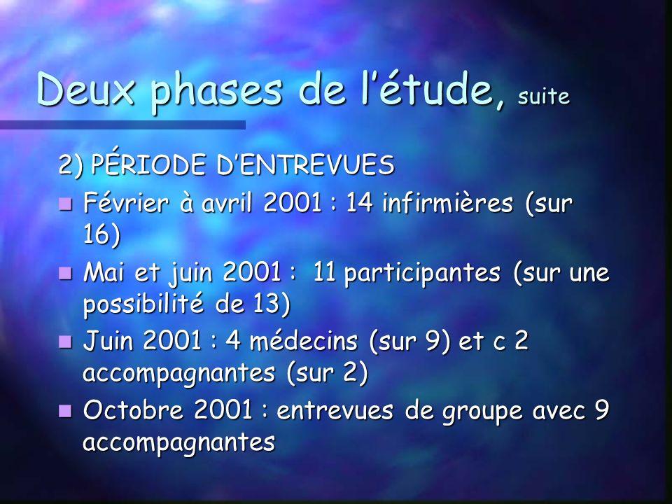 Deux phases de létude, suite 2) PÉRIODE DENTREVUES Février à avril 2001 : 14 infirmières (sur 16) Février à avril 2001 : 14 infirmières (sur 16) Mai et juin 2001 : 11 participantes (sur une possibilité de 13) Mai et juin 2001 : 11 participantes (sur une possibilité de 13) Juin 2001 : 4 médecins (sur 9) et c 2 accompagnantes (sur 2) Juin 2001 : 4 médecins (sur 9) et c 2 accompagnantes (sur 2) Octobre 2001 : entrevues de groupe avec 9 accompagnantes Octobre 2001 : entrevues de groupe avec 9 accompagnantes