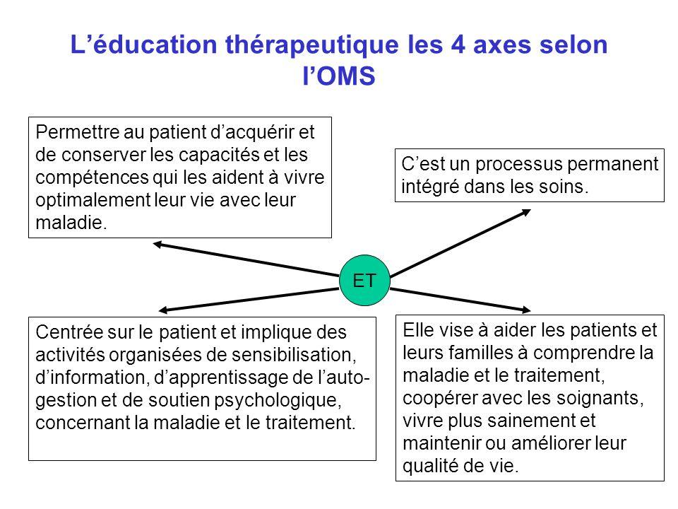 Léducation thérapeutique les 4 axes selon lOMS ET Permettre au patient dacquérir et de conserver les capacités et les compétences qui les aident à vivre optimalement leur vie avec leur maladie.