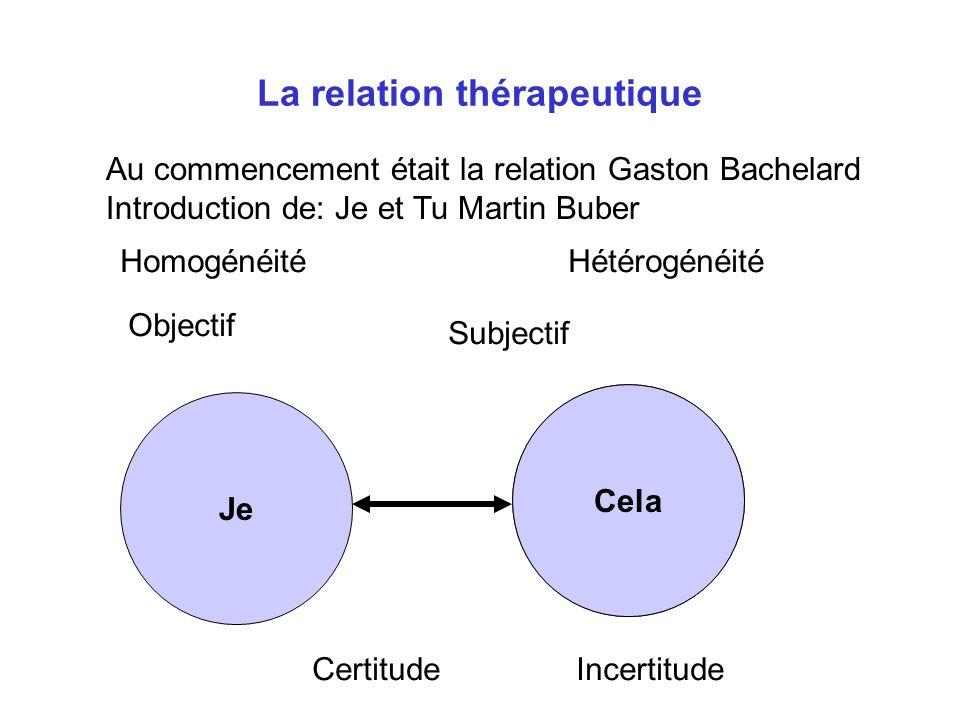Tu La relation thérapeutique Au commencement était la relation Gaston Bachelard Introduction de: Je et Tu Martin Buber Je Cela Subjectif Objectif CertitudeIncertitude HomogénéitéHétérogénéité
