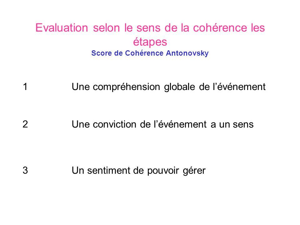 Evaluation selon le sens de la cohérence les étapes Score de Cohérence Antonovsky Une compréhension globale de lévénement Une conviction de lévénement a un sens Un sentiment de pouvoir gérer 1 2 3