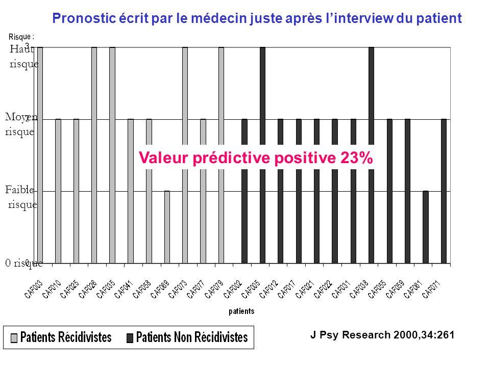 0 risque Faible risque Moyen risque Haut risque Pronostic écrit par le médecin juste après linterview du patient Valeur prédictive positive 23% J Psy Research 2000,34:261