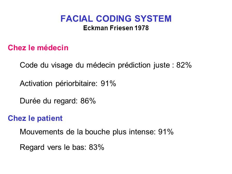 FACIAL CODING SYSTEM Eckman Friesen 1978 Code du visage du médecin prédiction juste : 82% Activation périorbitaire: 91% Durée du regard: 86% Chez le médecin Chez le patient Mouvements de la bouche plus intense: 91% Regard vers le bas: 83%