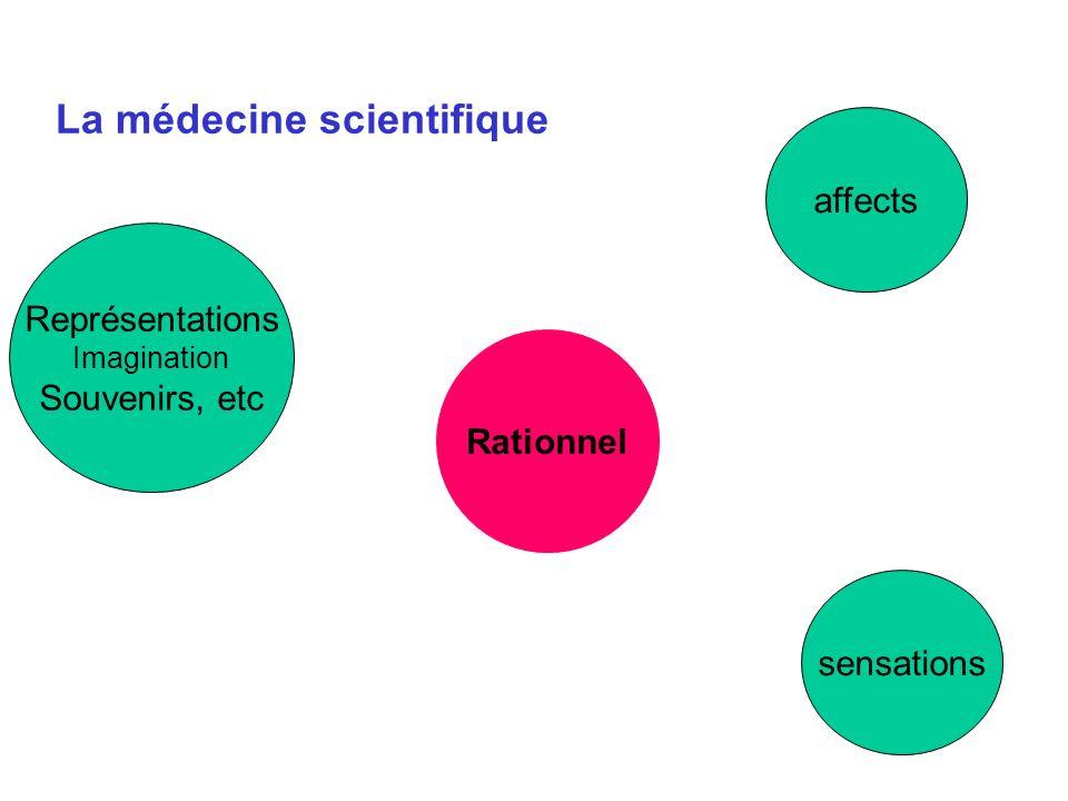 sensations Représentations Imagination Souvenirs, etc affects Rationnel La médecine scientifique