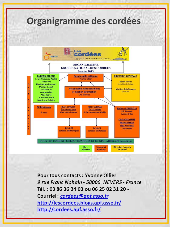 Organigramme des cordées Pour tous contacts : Yvonne Ollier 9 rue Franc Nohain - 58000 NEVERS - France Tél. : 03 86 36 34 03 ou 06 25 02 31 20 - Courr