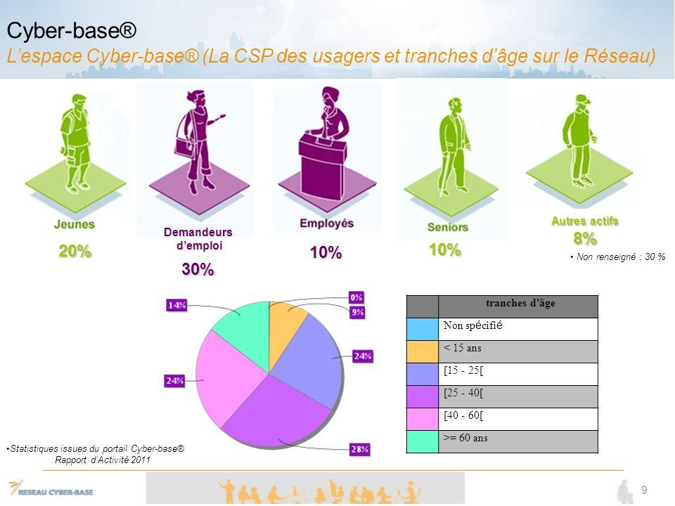 9 20% 10% 30% 10% Demandeursdemploi Autres actifs 8% Statistiques issues du portail Cyber-base® Rapport dActivité 2011 Cyber-base® Lespace Cyber-base® (La CSP des usagers et tranches dâge sur le Réseau) tranches d âge Non sp é cifi é < 15 ans [15 - 25[ [25 - 40[ [40 - 60[ >= 60 ans Non renseigné : 30 %