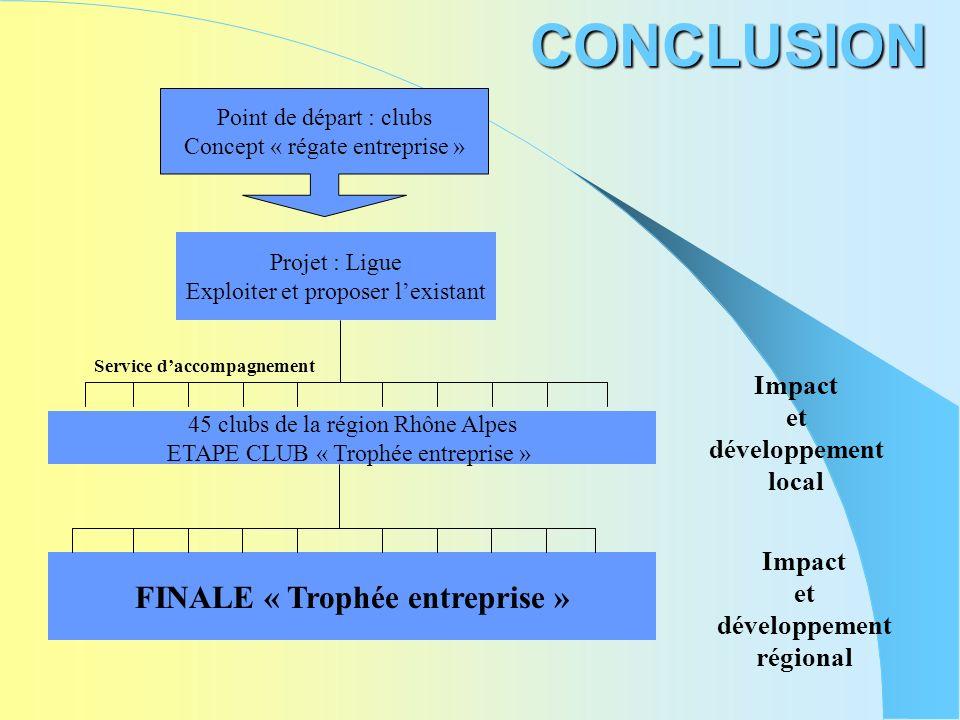 CONCLUSION Projet : Ligue Exploiter et proposer lexistant 45 clubs de la région Rhône Alpes ETAPE CLUB « Trophée entreprise » Service daccompagnement