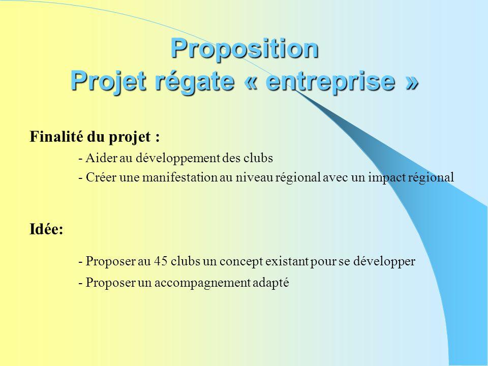 Proposition Projet régate « entreprise » Finalité du projet : - Aider au développement des clubs - Créer une manifestation au niveau régional avec un
