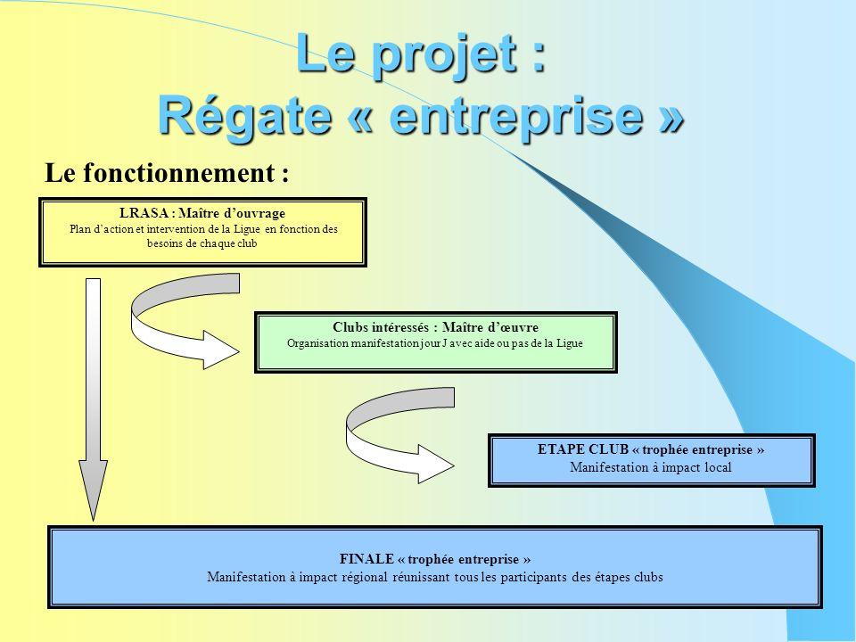 Le projet : Régate « entreprise » Le fonctionnement : LRASA : Maître douvrage Plan daction et intervention de la Ligue en fonction des besoins de chaq