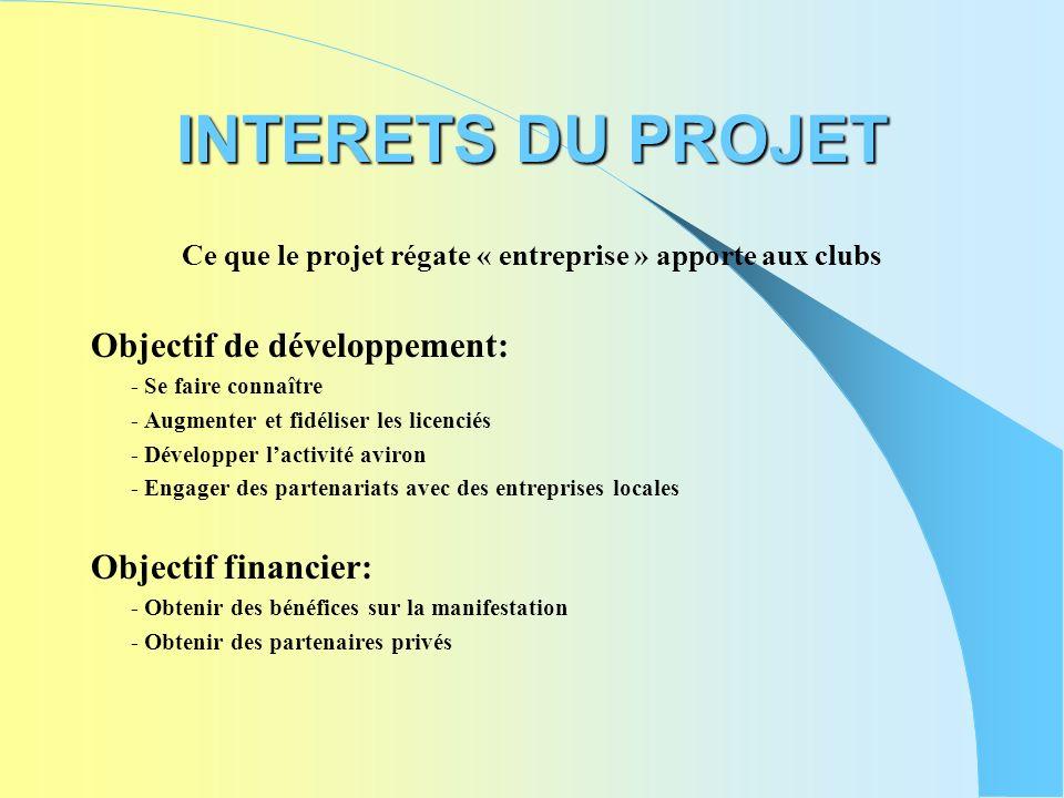 INTERETS DU PROJET Ce que le projet régate « entreprise » apporte aux clubs Objectif de développement: - Se faire connaître - Augmenter et fidéliser l