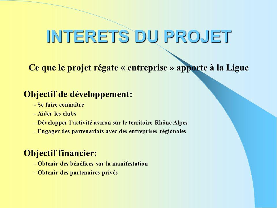 INTERETS DU PROJET Ce que le projet régate « entreprise » apporte à la Ligue Objectif de développement: - Se faire connaître - Aider les clubs - Dével