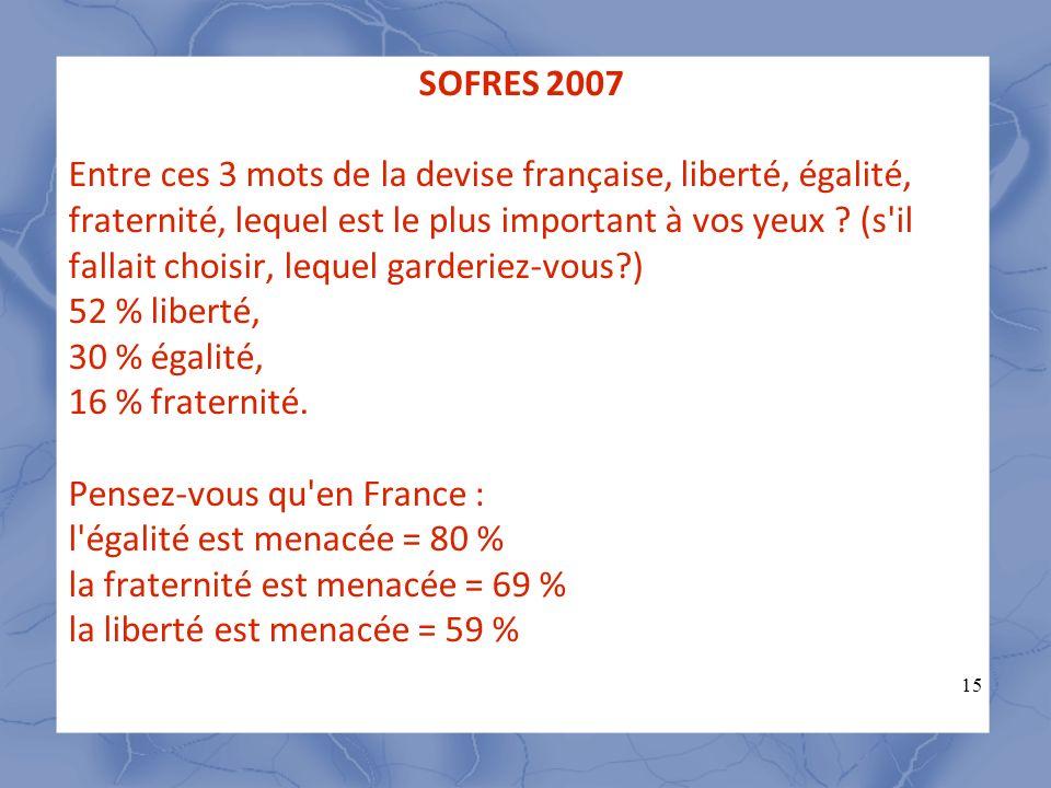 15 Entre ces 3 mots de la devise française, liberté, égalité, fraternité, lequel est le plus important à vos yeux ? (s'il fallait choisir, lequel gard