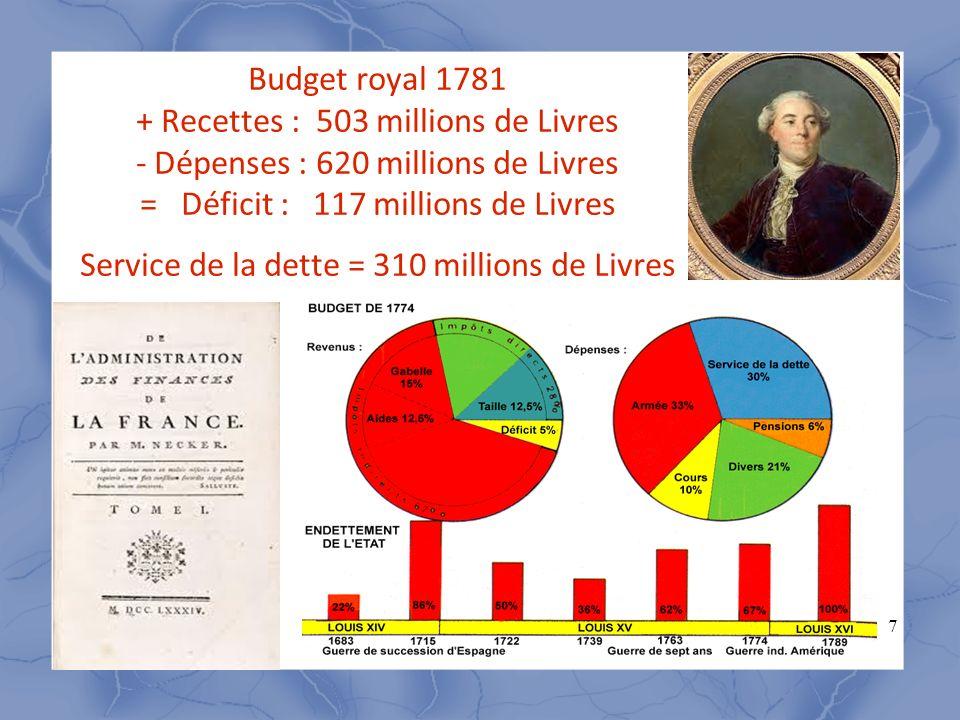 7 Budget royal 1781 + Recettes : 503 millions de Livres - Dépenses : 620 millions de Livres = Déficit : 117 millions de Livres Service de la dette = 3