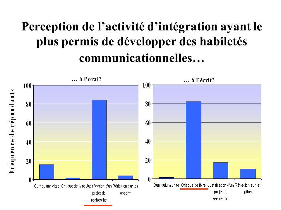 Perception de lactivité dintégration ayant le plus permis de développer des habiletés communicationnelles… … à loral? … à lécrit?