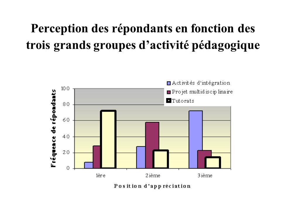 Perception des répondants en fonction des trois grands groupes dactivité pédagogique