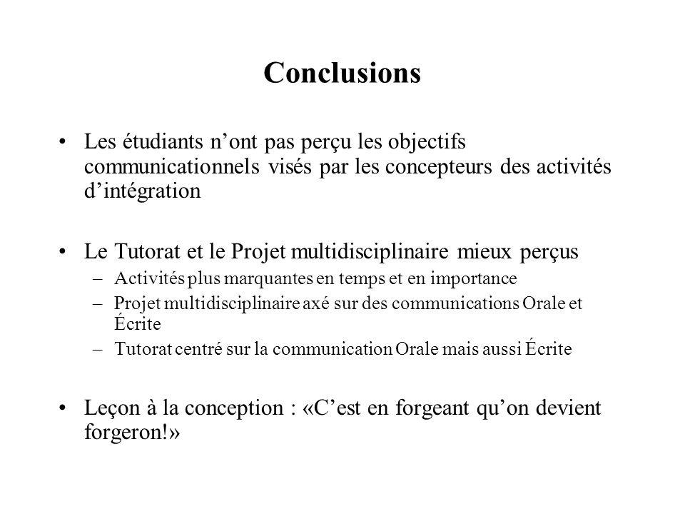 Conclusions Les étudiants nont pas perçu les objectifs communicationnels visés par les concepteurs des activités dintégration Le Tutorat et le Projet