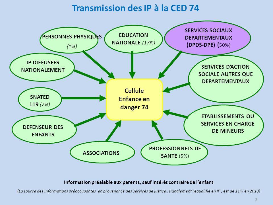 Transmission des IP à la CED 74 3 Cellule Enfance en danger 74 SNATED 119 (7%) EDUCATION NATIONALE (17%) SERVICES DACTION SOCIALE AUTRES QUE DEPARTEME