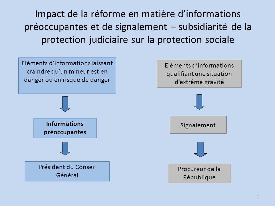 Impact de la réforme en matière dinformations préoccupantes et de signalement – subsidiarité de la protection judiciaire sur la protection sociale 4 I