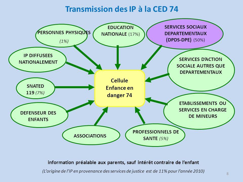 Transmission des IP à la CED 74 8 Cellule Enfance en danger 74 SNATED 119 (7%) EDUCATION NATIONALE (17%) SERVICES DACTION SOCIALE AUTRES QUE DEPARTEME