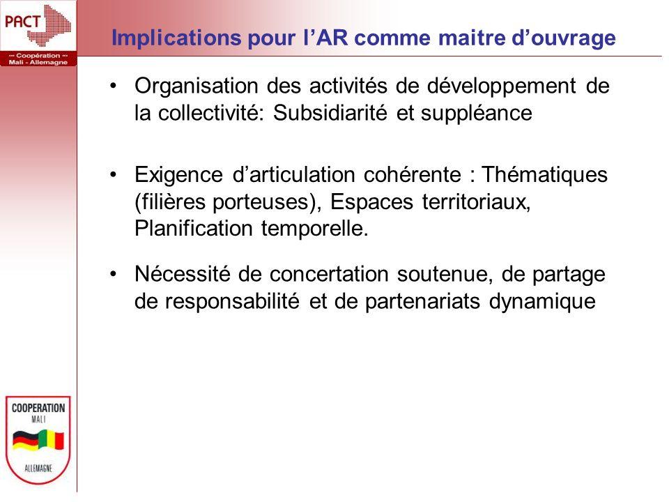 Implications pour lAR comme maitre douvrage Organisation des activités de développement de la collectivité: Subsidiarité et suppléance Exigence dartic