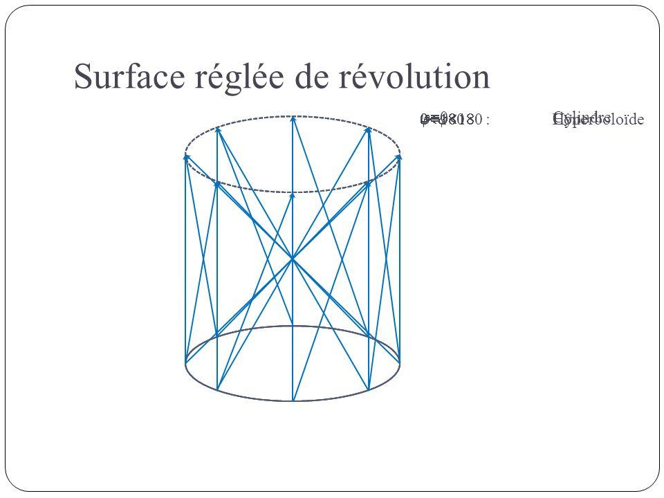 0 : Cylindre 0 : Hyperboloïde 0 : Cône Surface réglée de révolution