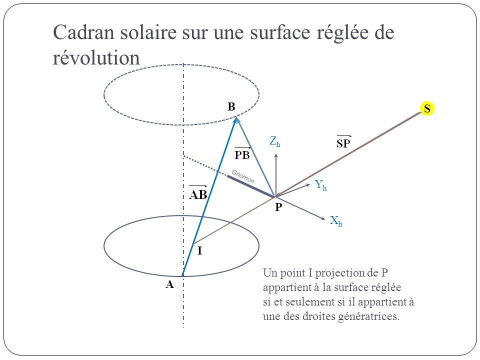 Un point I projection de P appartient à la surface réglée si et seulement si il appartient à une des droites génératrices. S Gnomon P A B ZhZh XhXh Yh