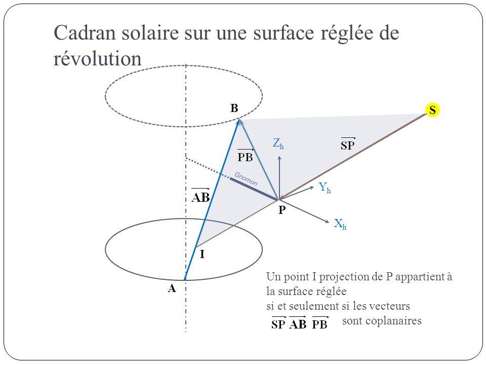 S Gnomon P A B ZhZh XhXh YhYh I Un point I projection de P appartient à la surface réglée si et seulement si les vecteurs sont coplanaires Cadran sola