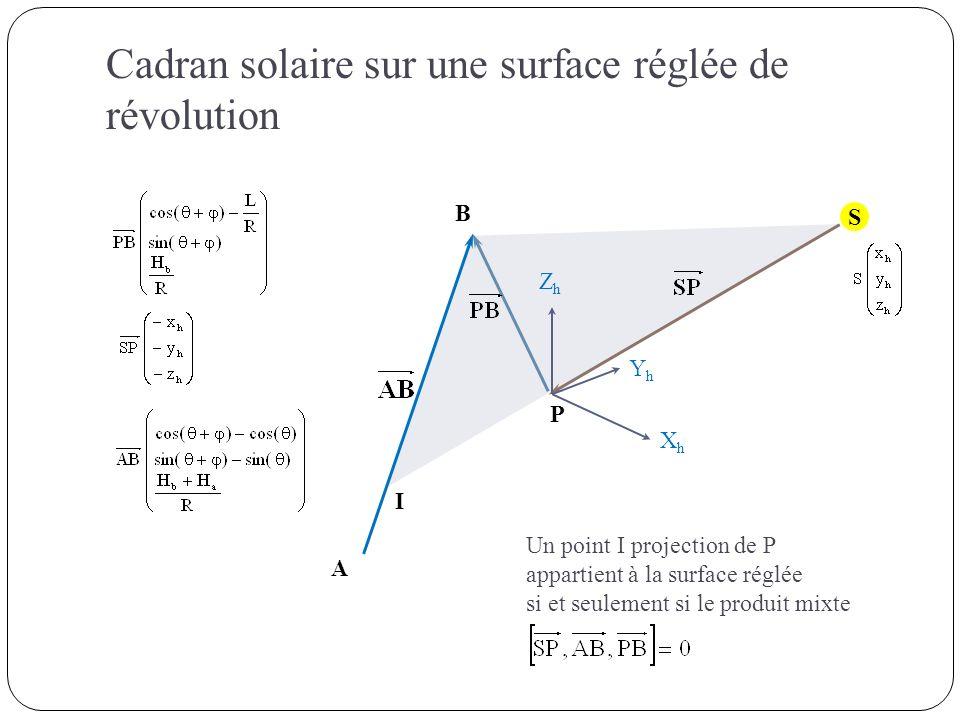 S P A B ZhZh XhXh YhYh I Un point I projection de P appartient à la surface réglée si et seulement si le produit mixte Cadran solaire sur une surface