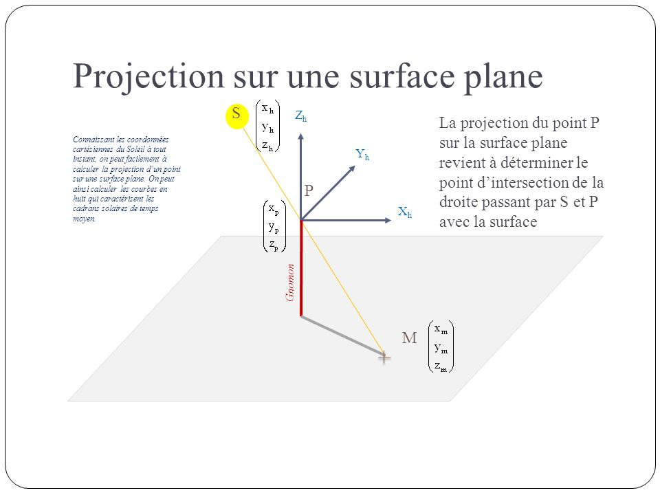 XhXh YhYh ZhZh Gnomon S P M La projection du point P sur la surface plane revient à déterminer le point dintersection de la droite passant par S et P