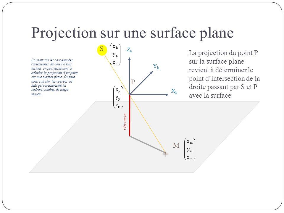 XhXh YhYh ZhZh Gnomon S P M Existe-t-il des familles de surfaces permettant de trouver facilement le point dintersection avec une droite.
