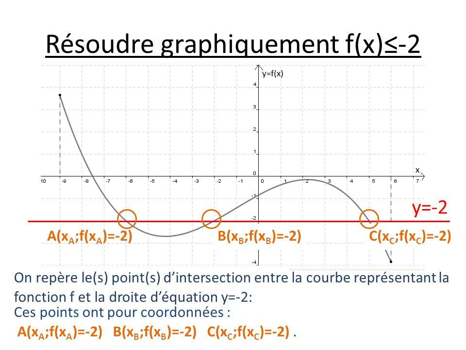 Résoudre graphiquement f(x)-2 On repère le(s) point(s) dintersection entre la courbe représentant la fonction f et la droite déquation y=-2: Ces points ont pour coordonnées : A(x A ;f(x A )=-2) B(x B ;f(x B )=-2) C(x C ;f(x C )=-2).