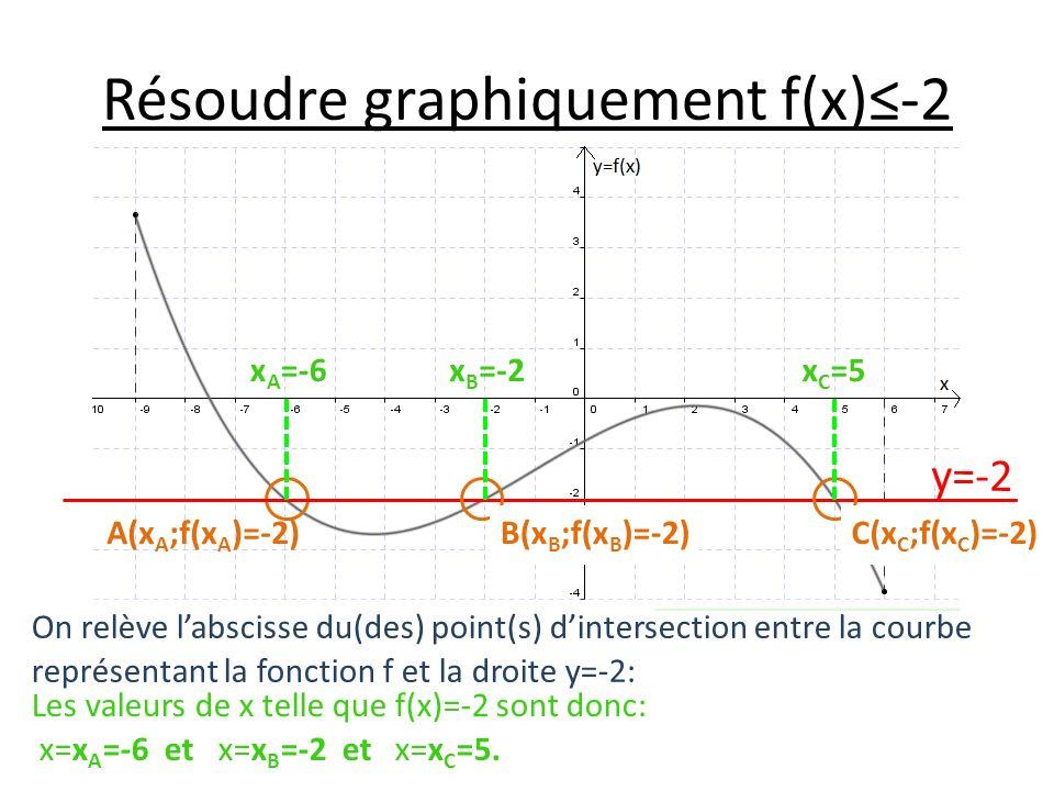 Résoudre graphiquement f(x)-2 On relève labscisse du(des) point(s) dintersection entre la courbe représentant la fonction f et la droite y=-2: Les valeurs de x telle que f(x)=-2 sont donc: x=x A =-6 et x=x B =-2 et x=x C =5.