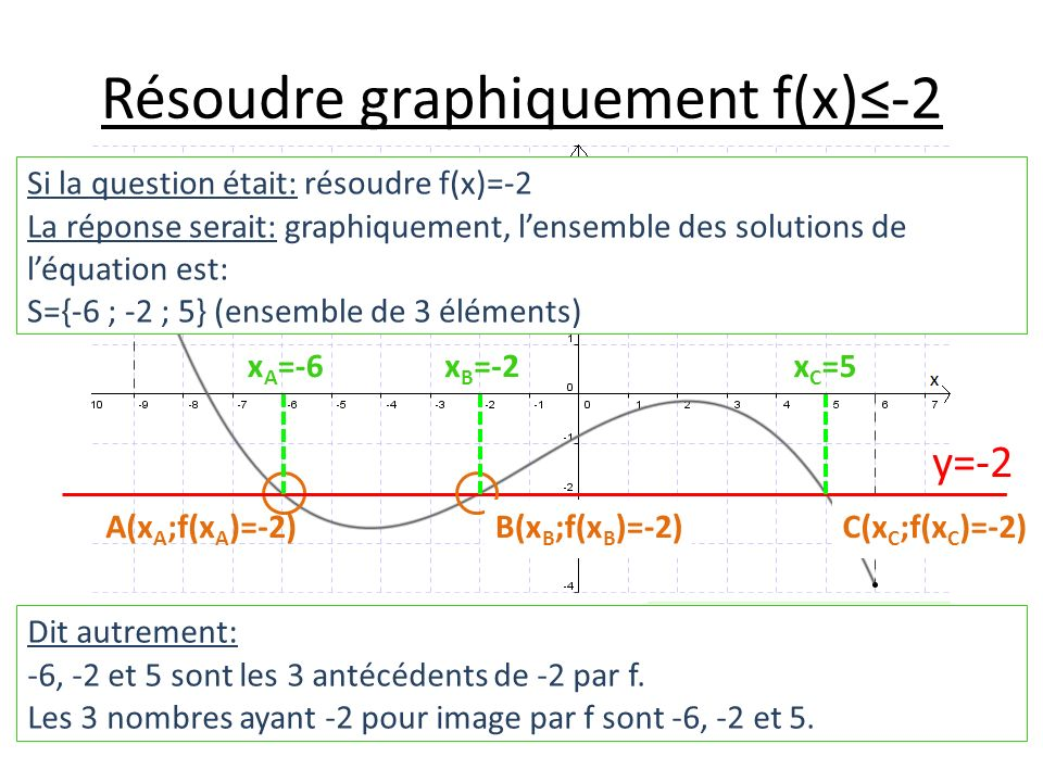 Résoudre graphiquement f(x)-2 Si la question était: résoudre f(x)=-2 La réponse serait: graphiquement, lensemble des solutions de léquation est: S={-6 ; -2 ; 5} (ensemble de 3 éléments) Dit autrement: -6, -2 et 5 sont les 3 antécédents de -2 par f.