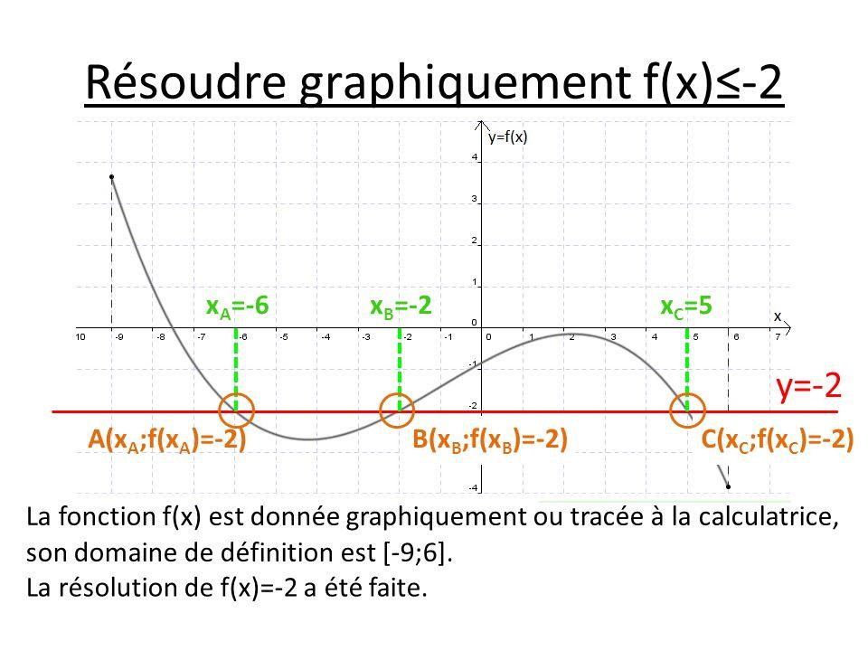 Résoudre graphiquement f(x)-2 La fonction f(x) est donnée graphiquement ou tracée à la calculatrice, son domaine de définition est [-9;6]. La résoluti