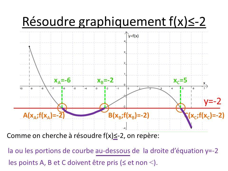 Résoudre graphiquement f(x)-2 Comme on cherche à résoudre f(x)-2, on repère: la ou les portions de courbe au-dessous de la droite déquation y=-2 les p