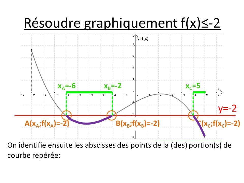 Résoudre graphiquement f(x)-2 On identifie ensuite les abscisses des points de la (des) portion(s) de courbe repérée: y=-2 x A =-6x B =-2x C =5 A(x A ;f(x A )=-2)B(x B ;f(x B )=-2)C(x C ;f(x C )=-2)