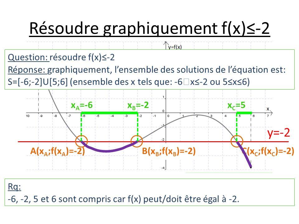 Résoudre graphiquement f(x)-2 y=-2 x A =-6x B =-2x C =5 A(x A ;f(x A )=-2)B(x B ;f(x B )=-2)C(x C ;f(x C )=-2) Question: résoudre f(x)-2 Réponse: graphiquement, lensemble des solutions de léquation est: S=[-6;-2]U[5;6] (ensemble des x tels que: -6 x-2 ou 5x6) Rq: -6, -2, 5 et 6 sont compris car f(x) peut/doit être égal à -2.