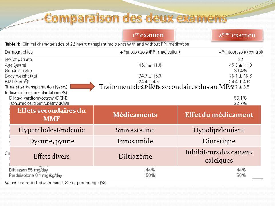 Traitement des effets secondaires dus au MPA Effets secondaires du MMF MédicamentsEffet du médicament HypercholéstérolémieSimvastatineHypolipidémiant