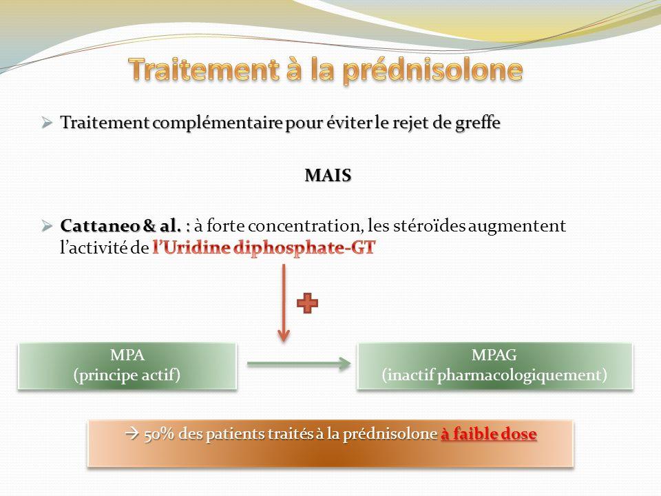 MPA (principe actif) MPA (principe actif) MPAG (inactif pharmacologiquement) MPAG (inactif pharmacologiquement) 50% des patients traités à la prédniso