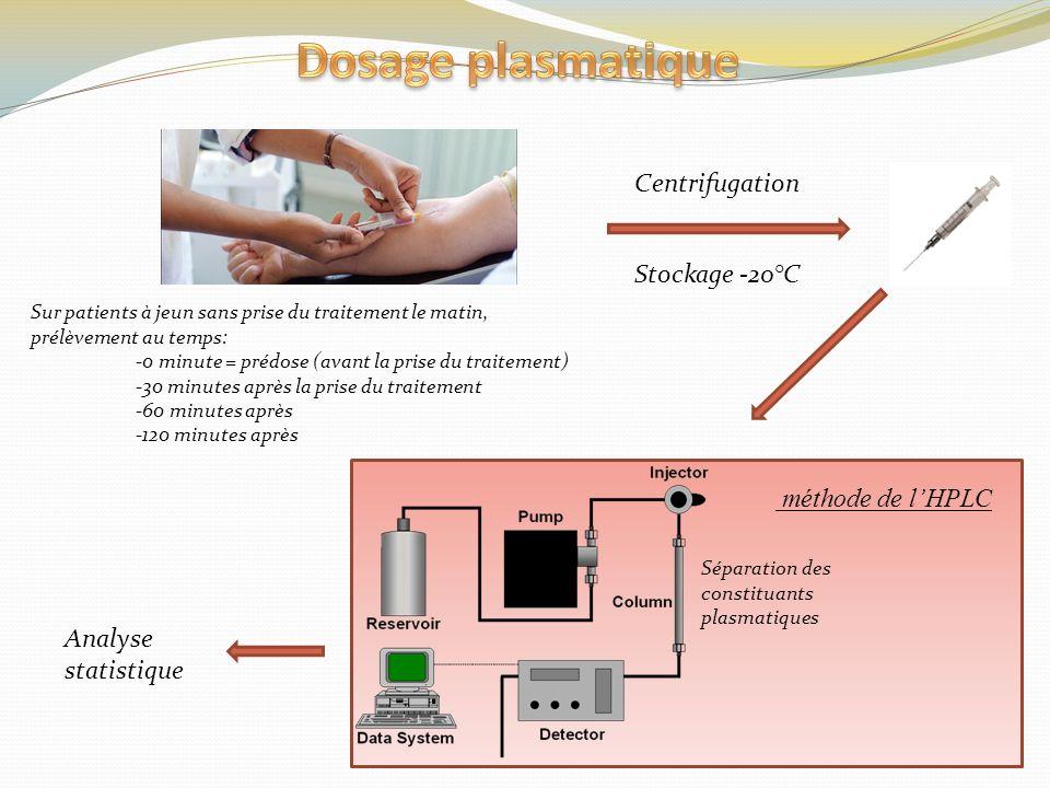 Centrifugation Sur patients à jeun sans prise du traitement le matin, prélèvement au temps: -0 minute = prédose (avant la prise du traitement) -30 min